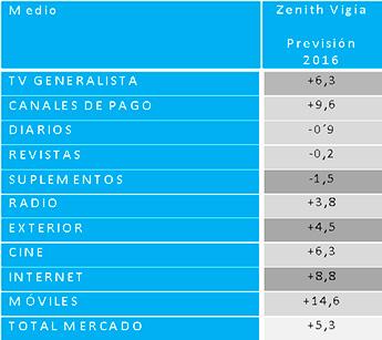 previsiones-inversion-medios-2016